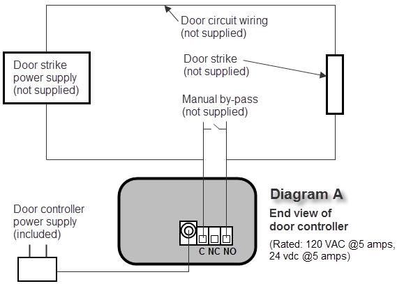 network-dc-diagramA