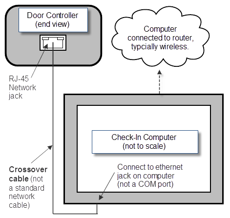 Connect Network Door Controller to Computer - Procare Support