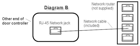 network-dc-diagramB